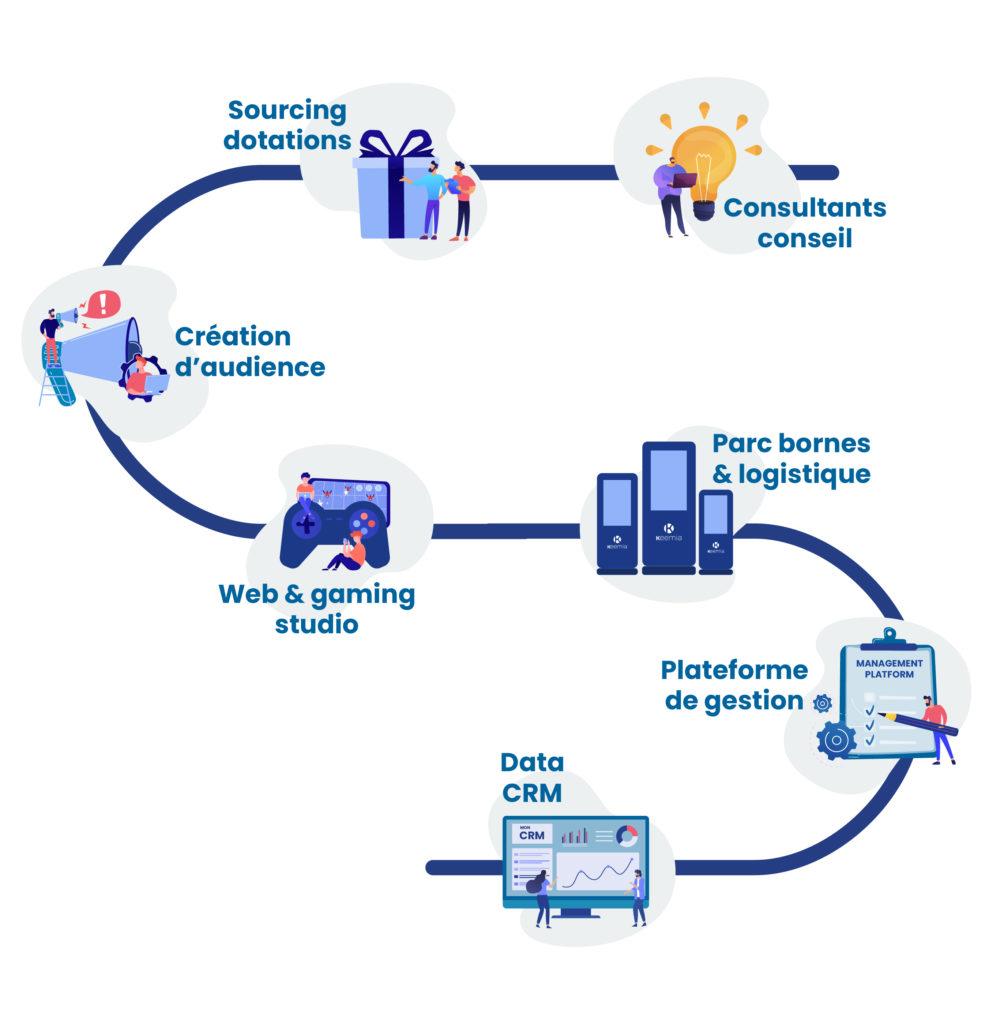 De la stratégie à l'exécution - Mecaniques promo - Keemia Digital