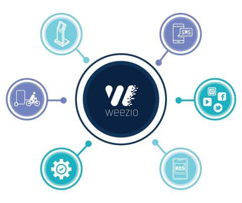 Interactions avec la plateforme de marketing digital Weezio - Keemia Lille - Agence de Marketing Locale en région Hauts de France