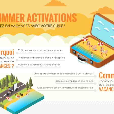 Activations d'été - Infographie - Keemia Shopper Marketing - Agence d'activation shopper marketing phygitale