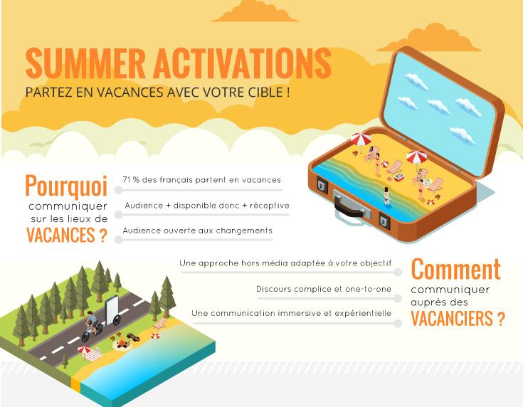 Activations d'été - Infographie - Keemia Shopper Marketing - Agence d'activation shopper marketing phygitale