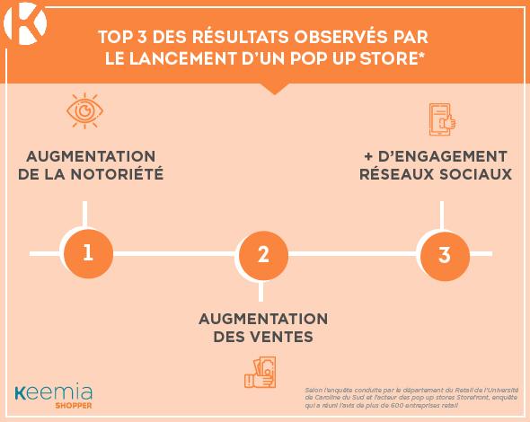 Infographie résultats pop up store - Keemia Shopper Marketing Agence d'activation shopper marketing phygitale
