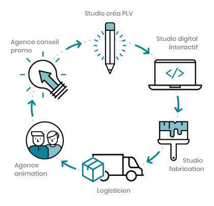 Illustration du concept tout intégré - Keemia Agence Hors média, Shopper Marketing, Evénementiel